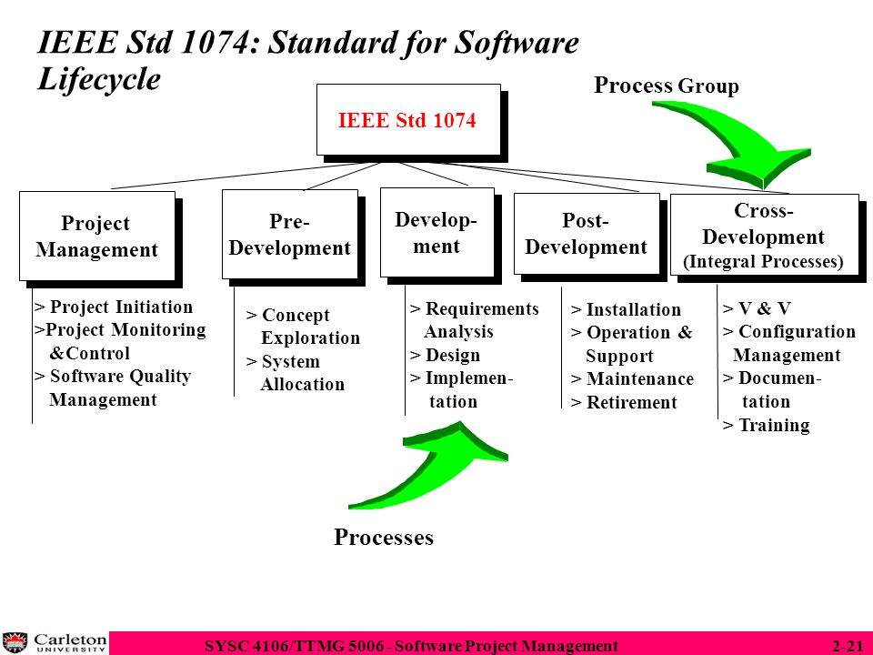 IEEE Std 1074: Standard for Software Lifecycle