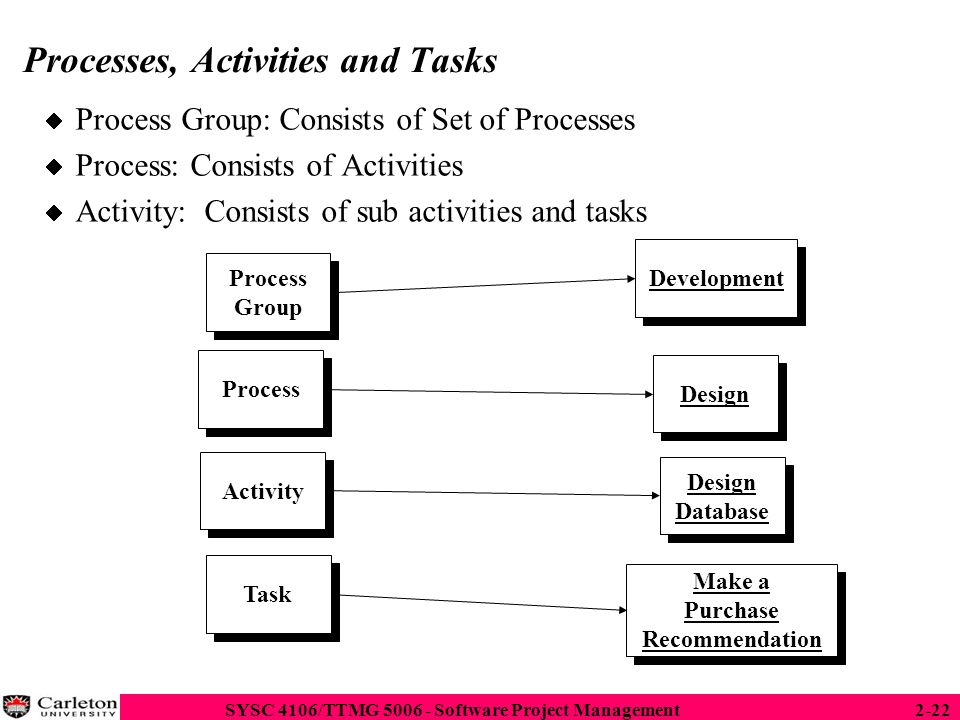 Processes, Activities and Tasks