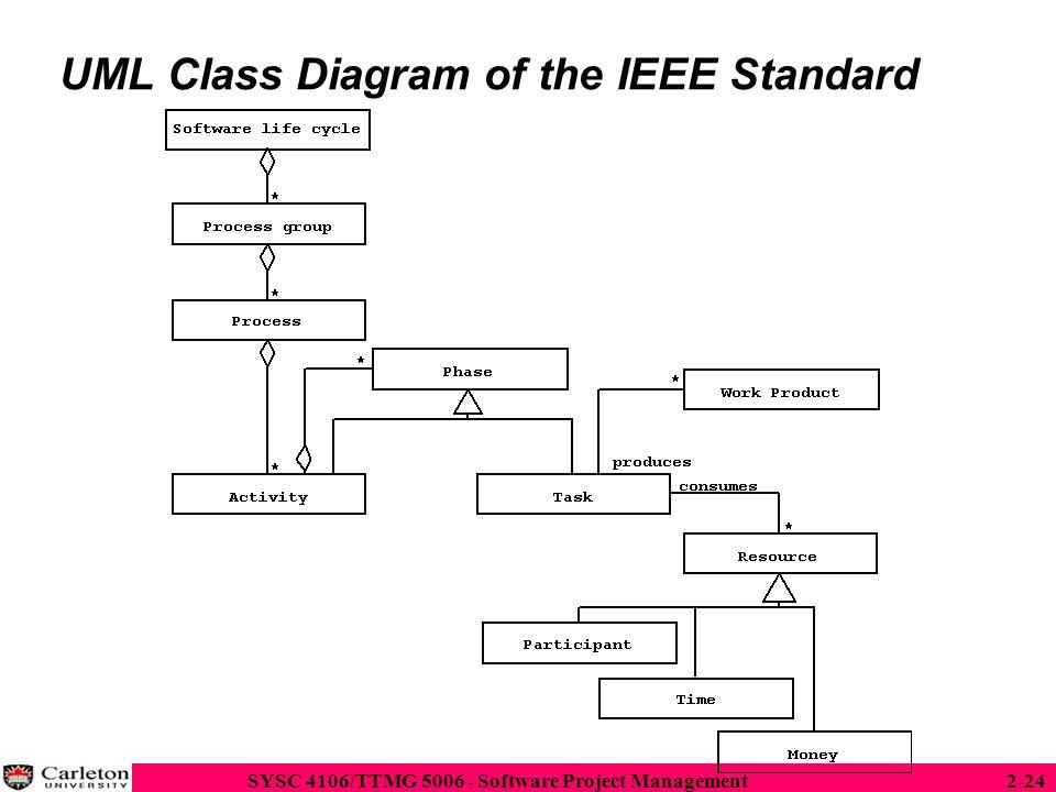 UML Class Diagram of the IEEE Standard