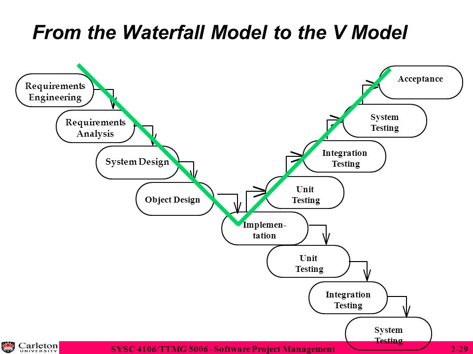 From the Waterfall Model to the V Model