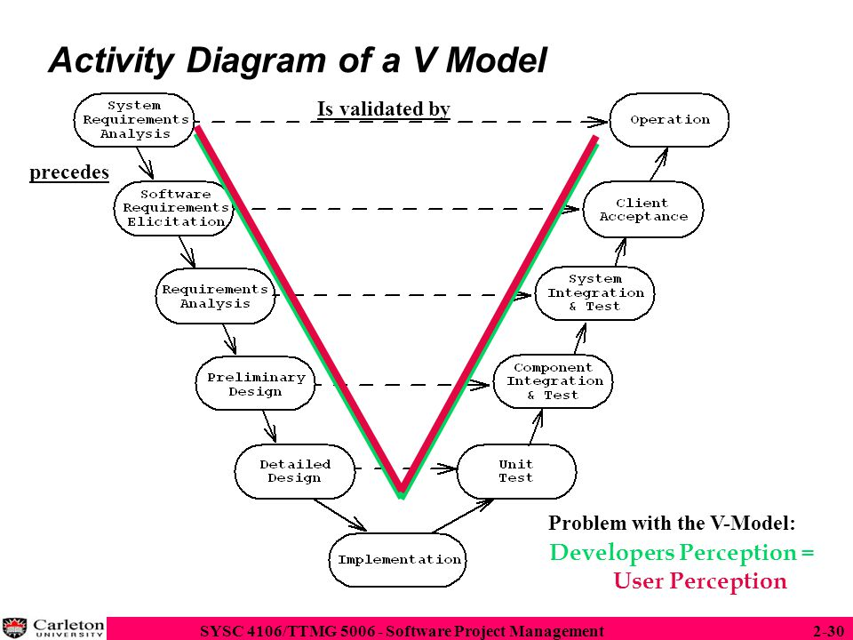Software life cycle sources ppt download activity diagram of a v model ccuart Images