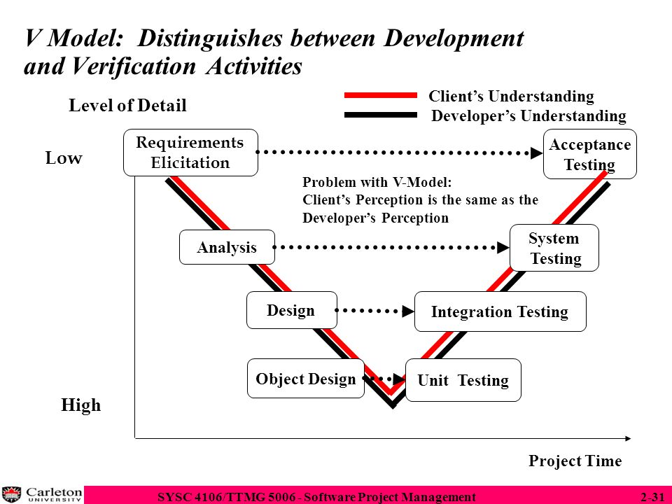 V Model: Distinguishes between Development and Verification Activities