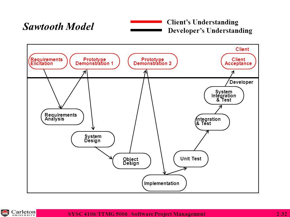 Sawtooth Model Client's Understanding Developer's Understanding Client