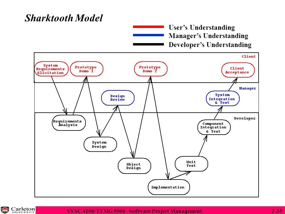 Sharktooth Model User's Understanding Manager's Understanding
