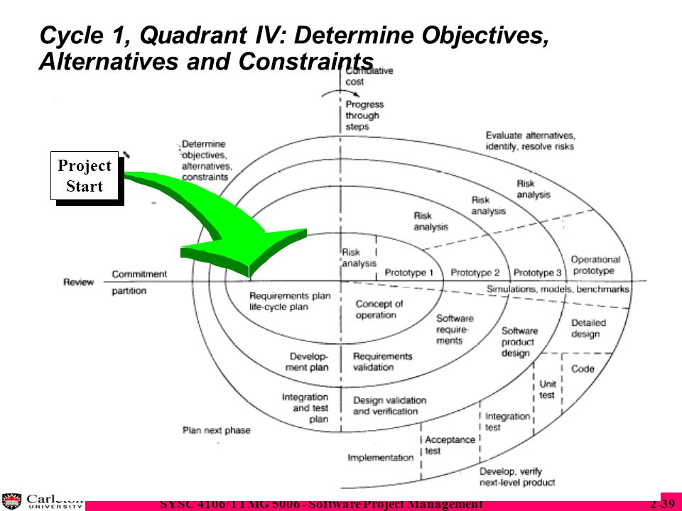 Cycle 1, Quadrant IV: Determine Objectives, Alternatives and Constraints