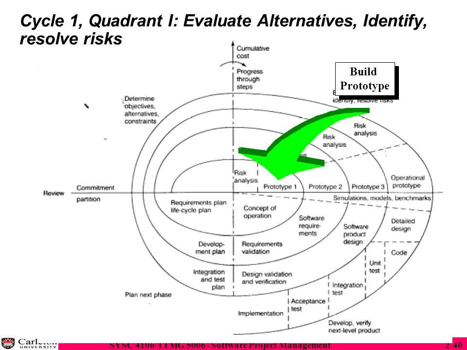 Cycle 1, Quadrant I: Evaluate Alternatives, Identify, resolve risks