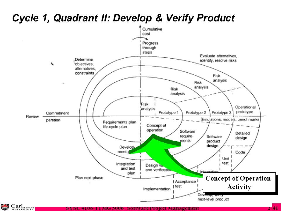 Cycle 1, Quadrant II: Develop & Verify Product