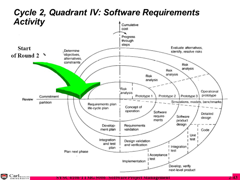 Cycle 2, Quadrant IV: Software Requirements Activity