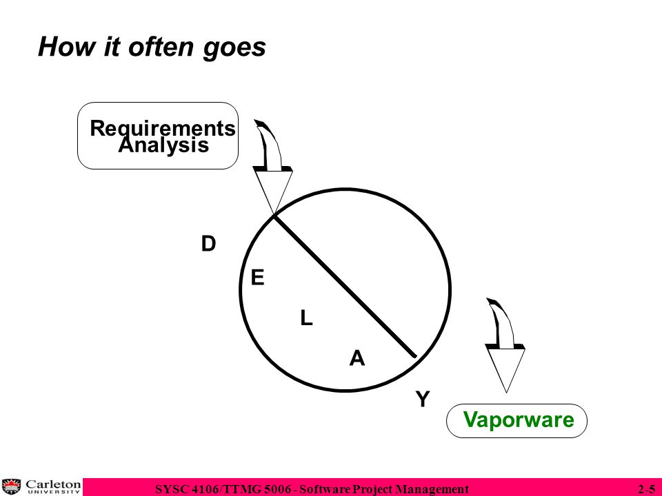 How it often goes Requirements Analysis D E L A Y Vaporware