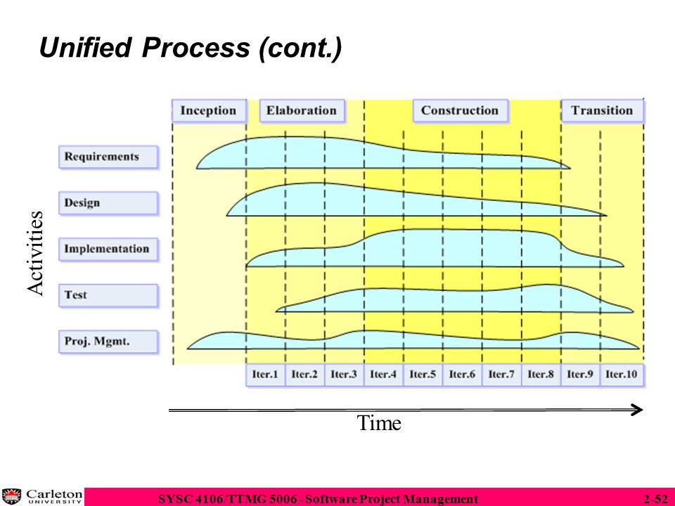 Unified Process (cont.)