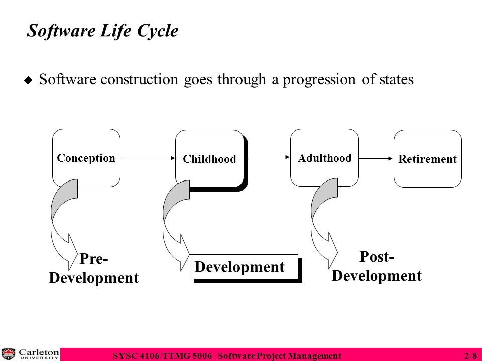 Software Life Cycle Software construction goes through a progression of states. Conception. Childhood.