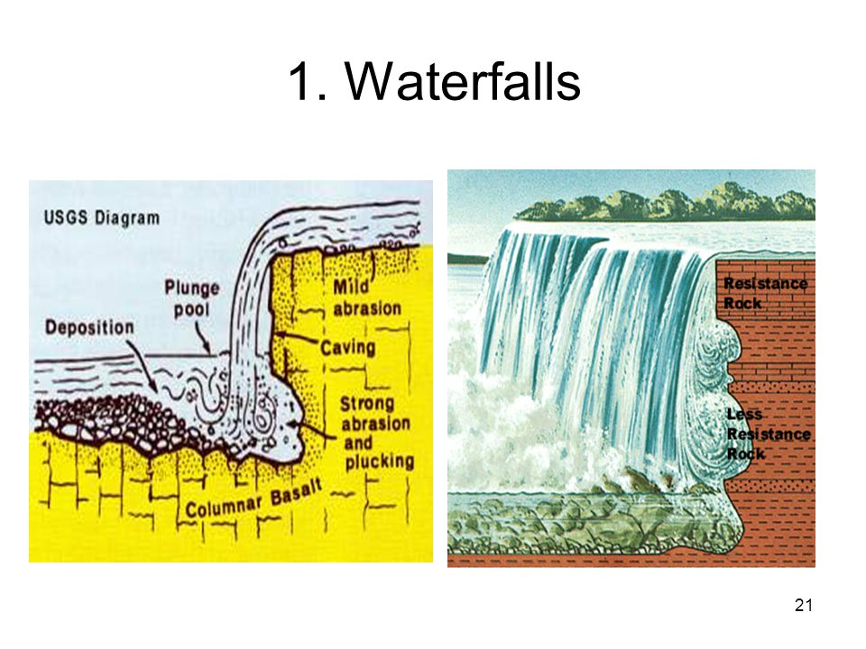 1. Waterfalls