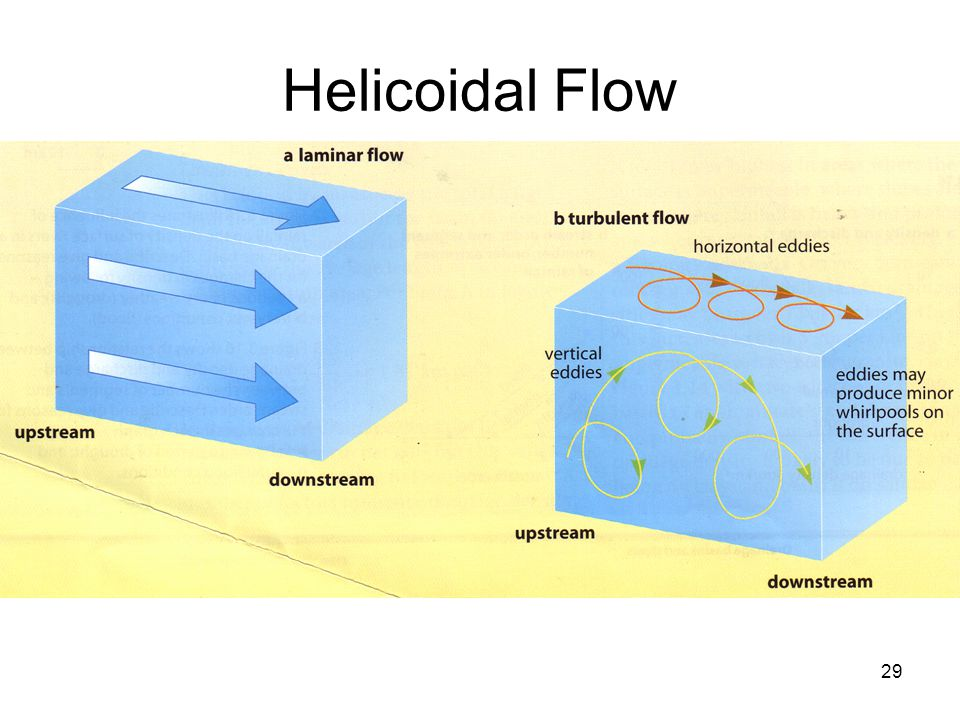 Helicoidal Flow