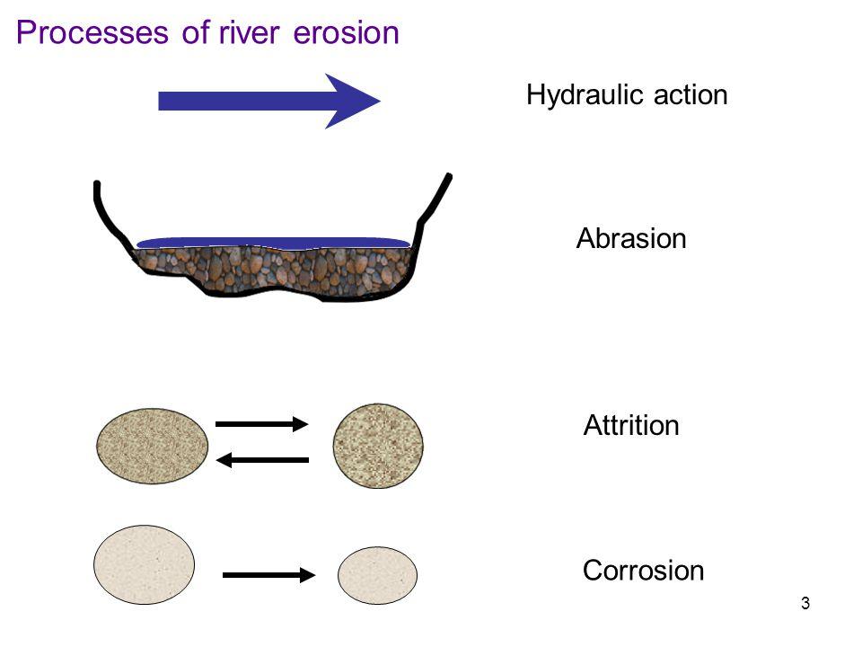 Processes of river erosion