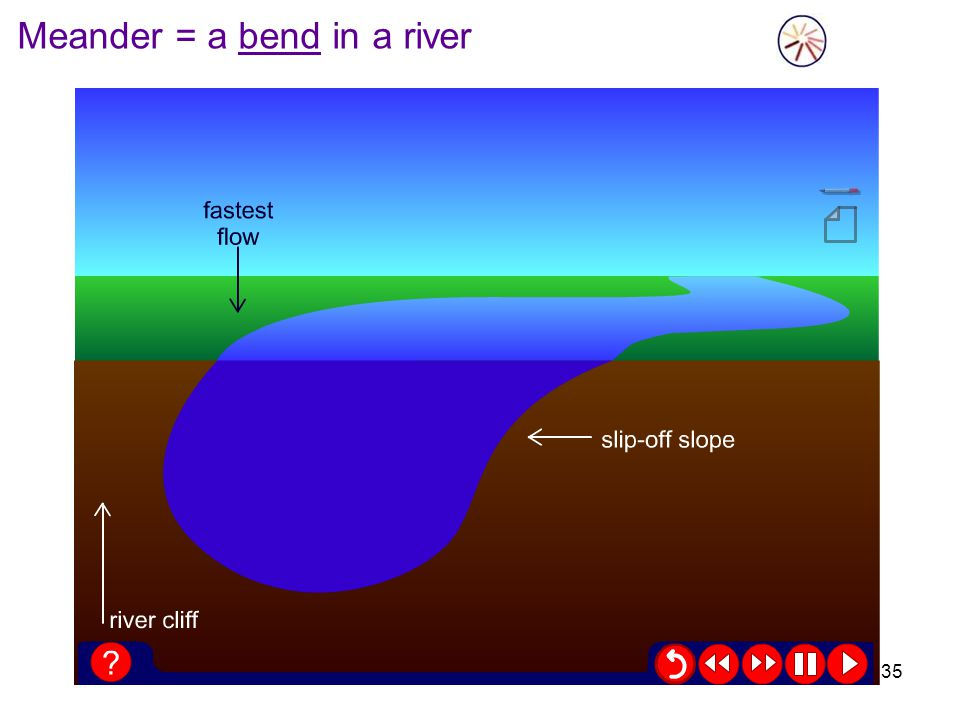Meander = a bend in a river