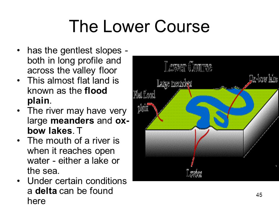 The Lower Course has the gentlest slopes - both in long profile and across the valley floor. This almost flat land is known as the flood plain.