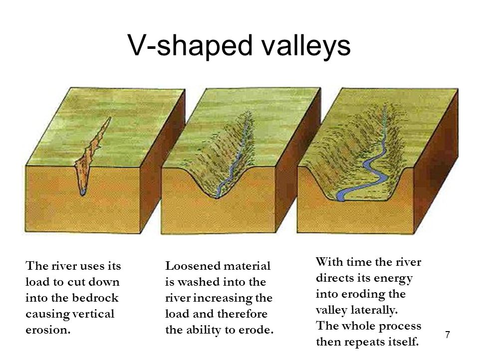 V-shaped valleys With time the river directs its energy into eroding the valley laterally. The whole process then repeats itself.