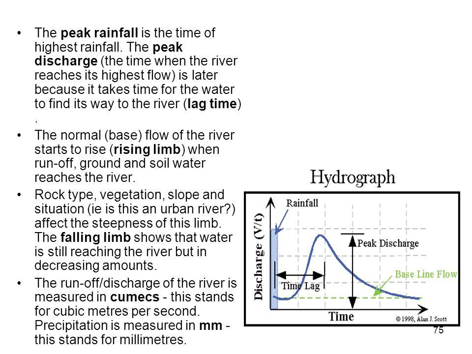 The peak rainfall is the time of highest rainfall