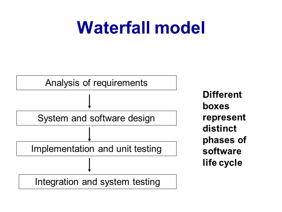 Waterfall model Analysis of requirements