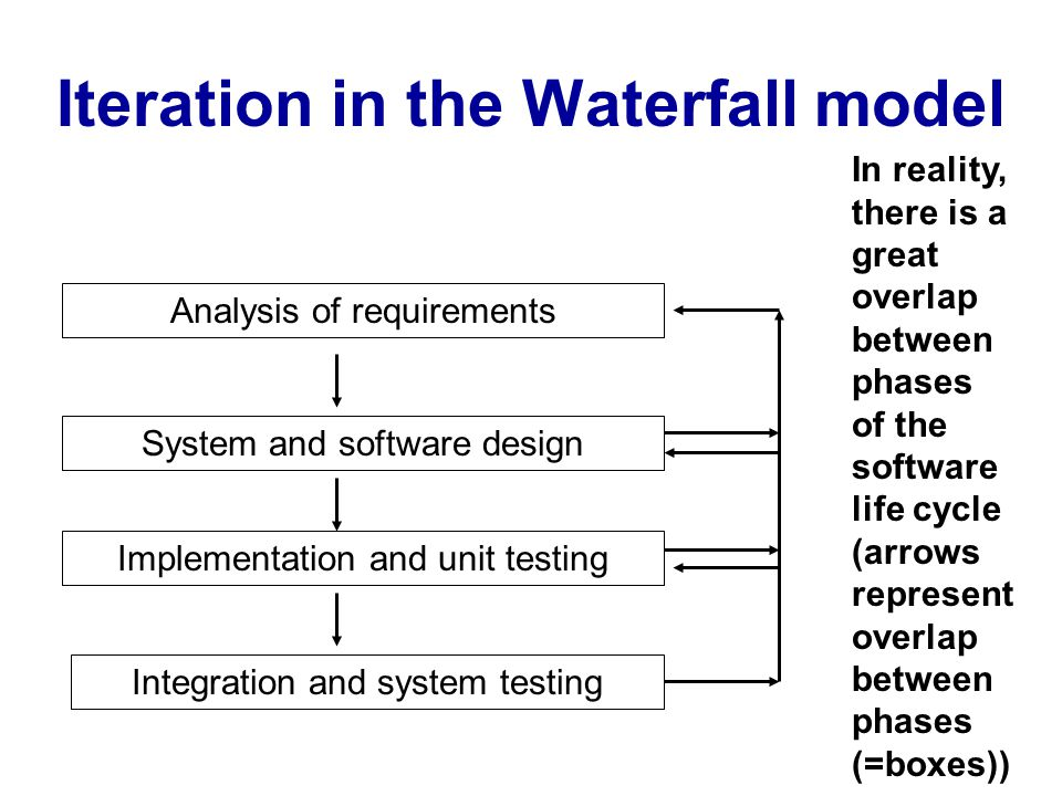 Iteration in the Waterfall model