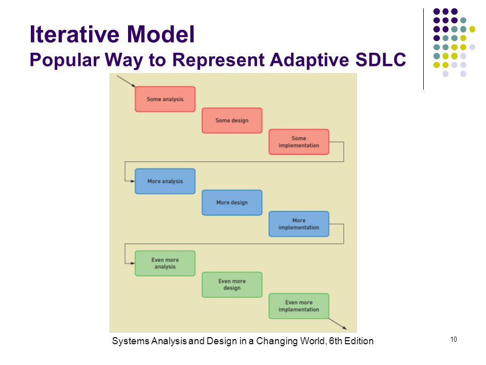 Iterative Model Popular Way to Represent Adaptive SDLC