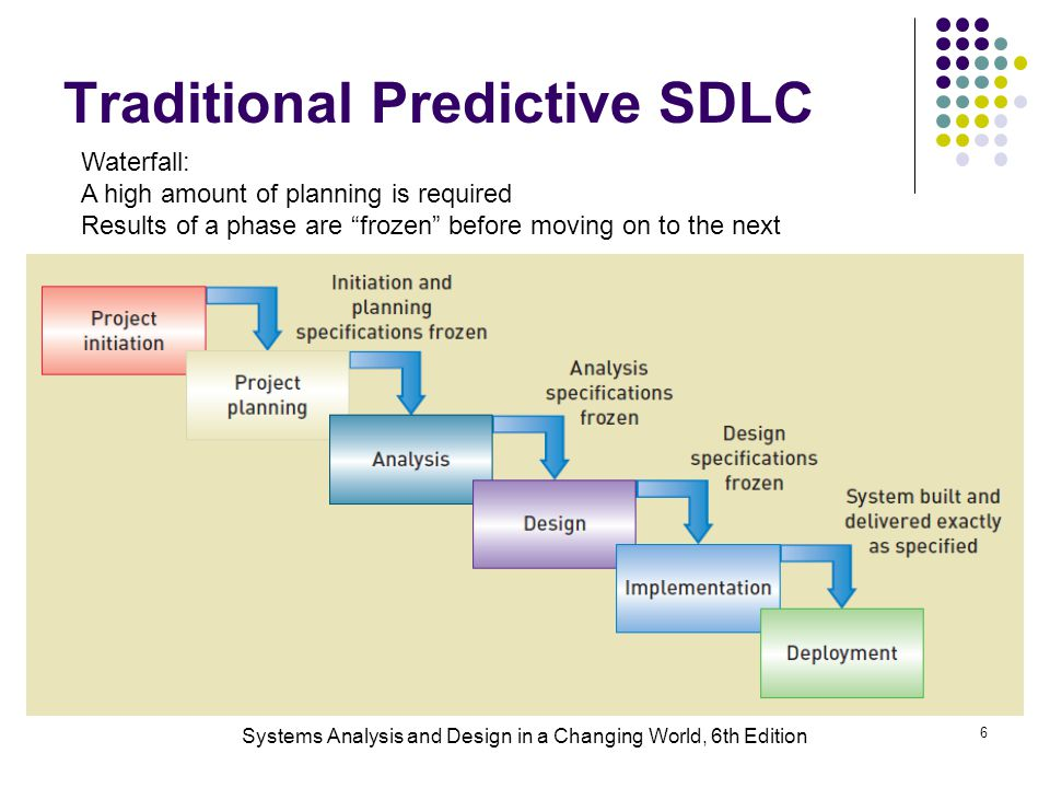 Traditional Predictive SDLC
