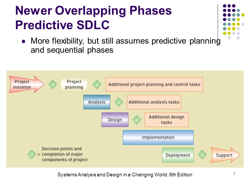 Newer Overlapping Phases Predictive SDLC