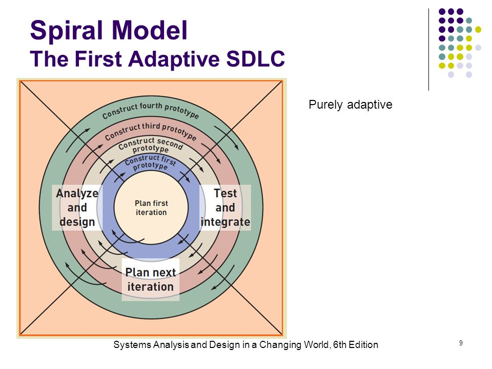 Spiral Model The First Adaptive SDLC