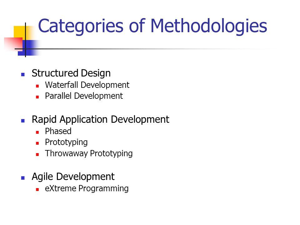 Categories of Methodologies
