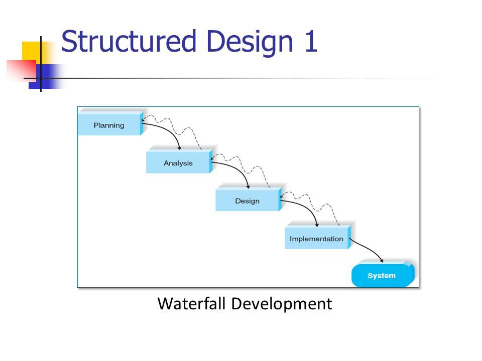 Structured Design 1 Waterfall Development ZEIT2301 Design of IS