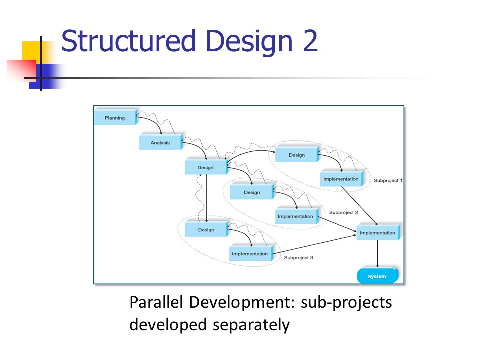 Structured Design 2 Parallel Development: sub-projects