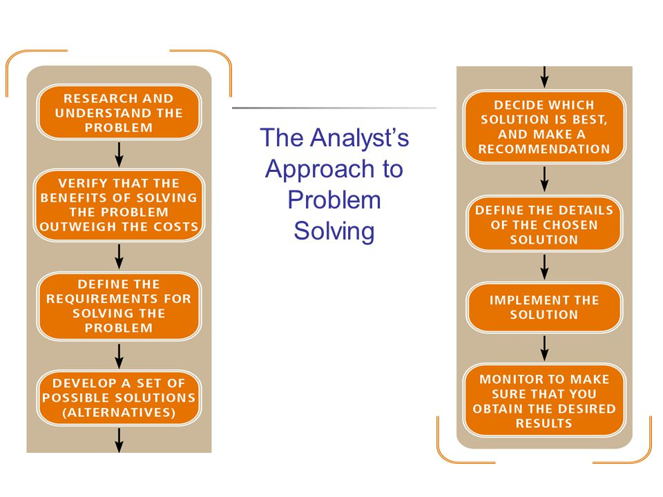 The Analyst's Approach to Problem Solving