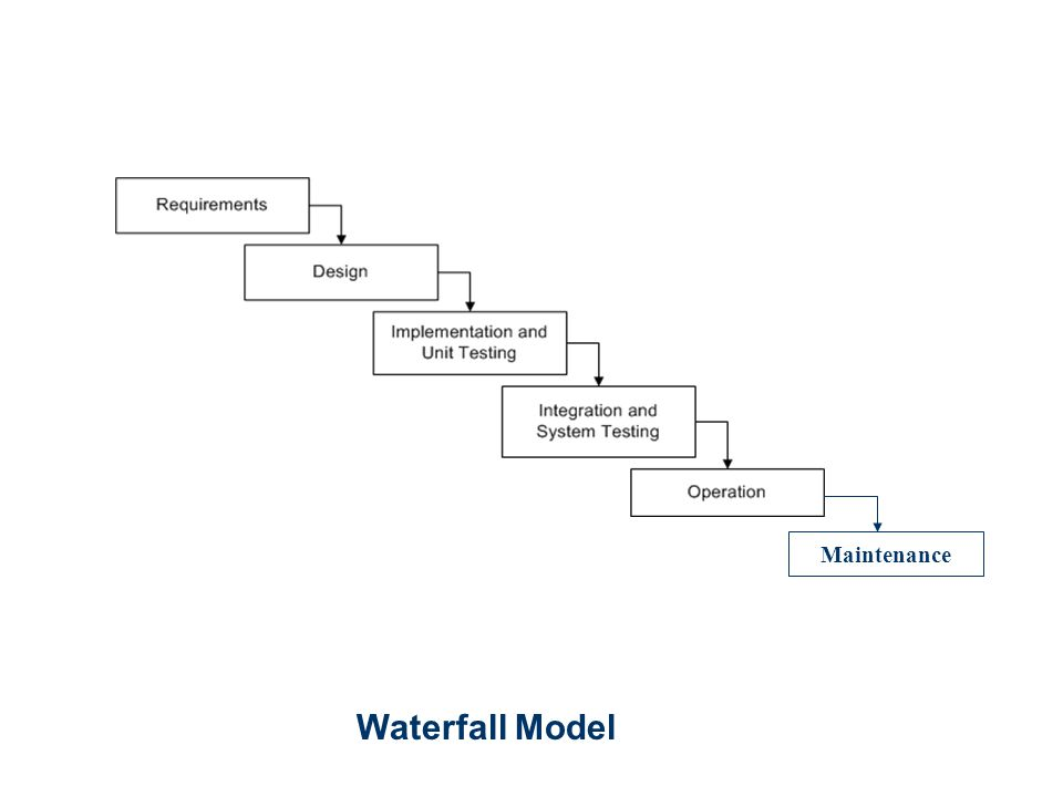 Maintenance Waterfall Model