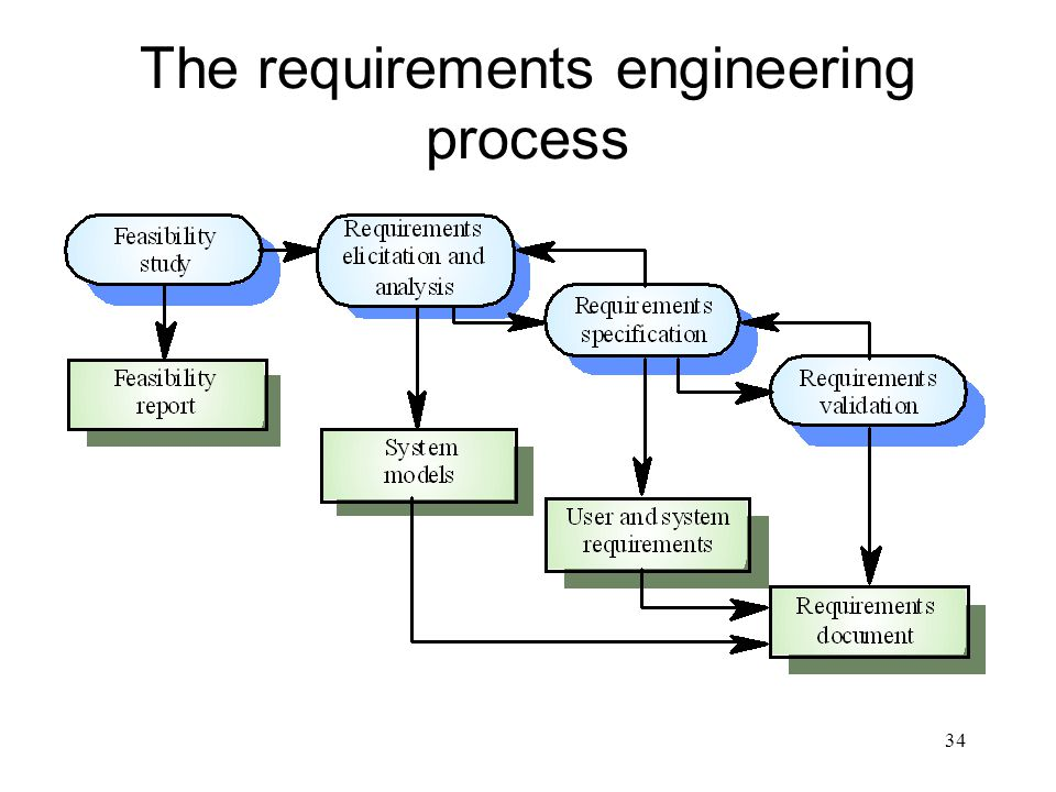 The requirements engineering process
