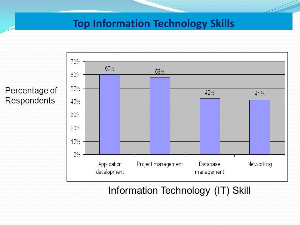 Top Information Technology Skills