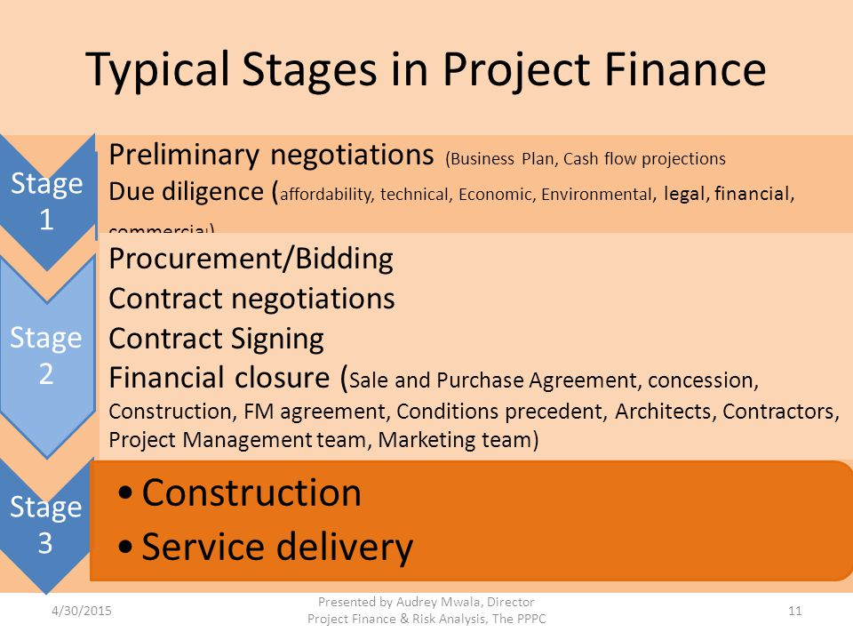 Typical Stages in Project Finance