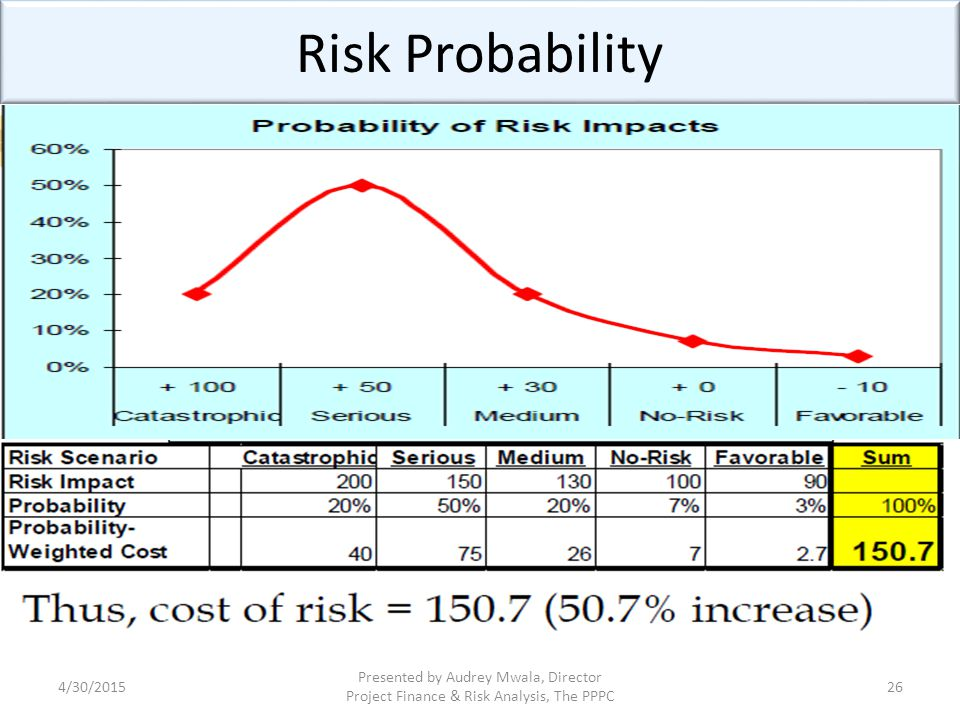 Risk Probability 4/13/2017.