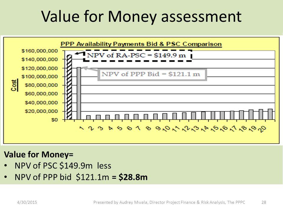 Value for Money assessment