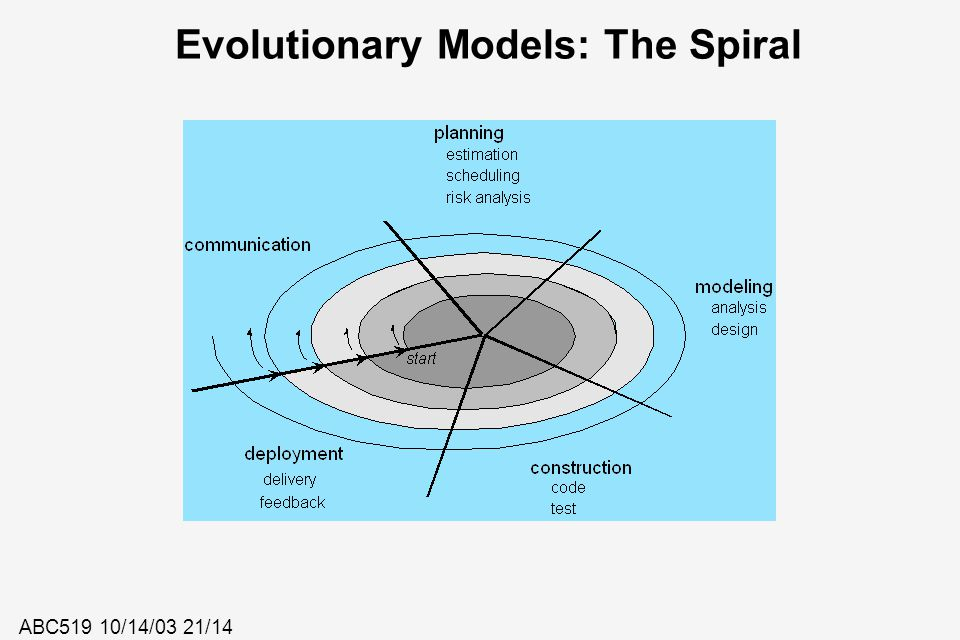Evolutionary Models: The Spiral