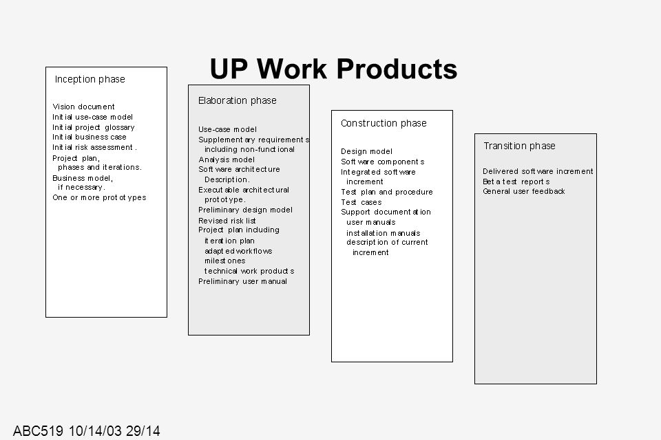UP Work Products