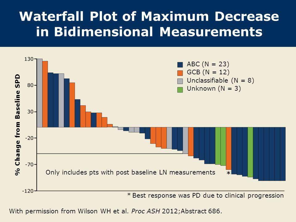 Waterfall Plot of Maximum Decrease in Bidimensional Measurements