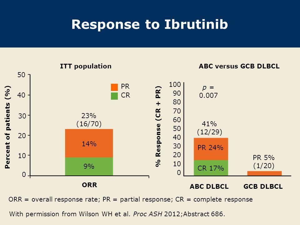 Percent of patients (%)