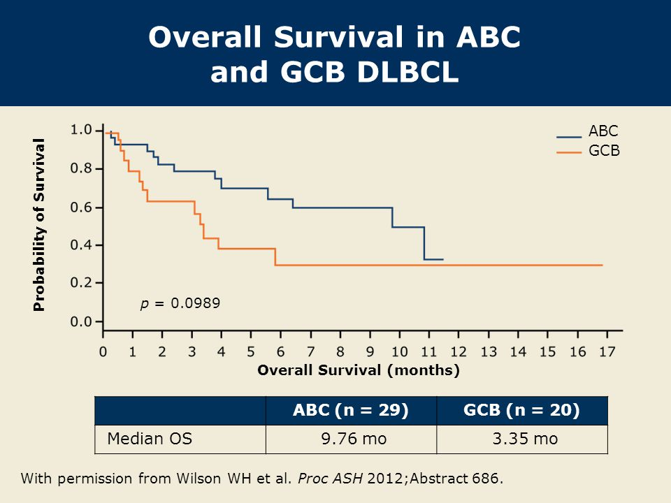 Overall Survival in ABC and GCB DLBCL