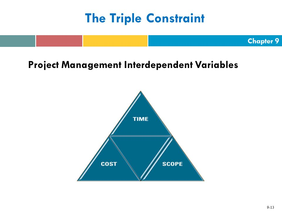 The Triple Constraint Project Management Interdependent Variables