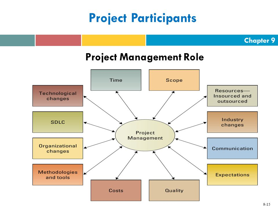 roles of a project manager Main reason of a project manager's existence in a project is delivering the project successfully and meeting the project objectives depending on the organizational structure, type of project, industry and many other factors, role of the project manager can change in projects.