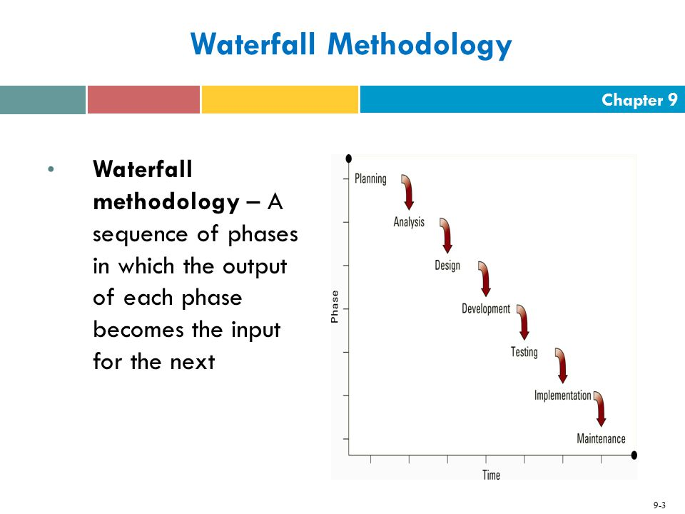 The systems development life cycle sdlc ppt video for Waterfall phases