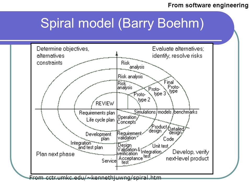 Spiral model (Barry Boehm)