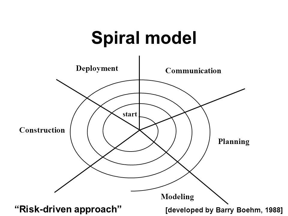 Spiral model Risk-driven approach Deployment Communication