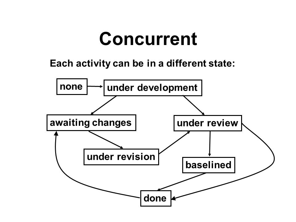 Concurrent Each activity can be in a different state: none