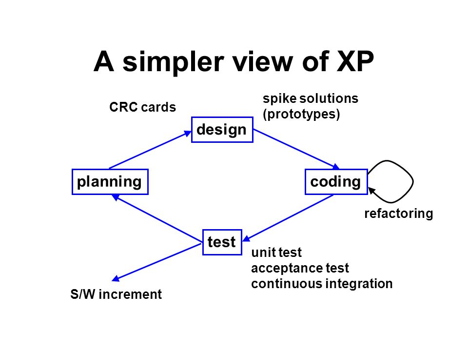 A simpler view of XP design planning coding test